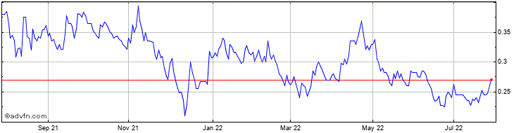 1 Year Kodal Minerals Share Price Chart