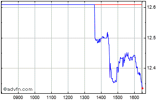 Intraday Csi China Gbp Chart