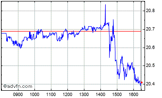 Intraday Csi China Usd Chart