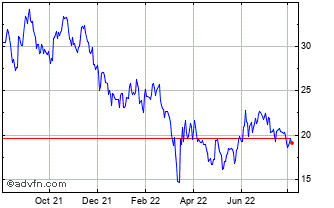 1 Year Csi China Usd Chart