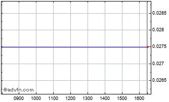 Intraday Lb-Shell Chart