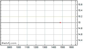 Intraday Leeds Group Chart