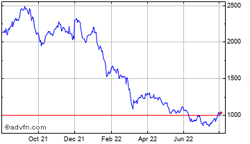 1 Year Liontrust Asset Management Chart