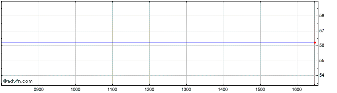Intraday Pjsc Lukoil Share Price Chart for 20/6/2019