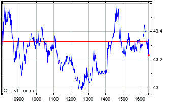 Intraday Lloyds Banking Chart