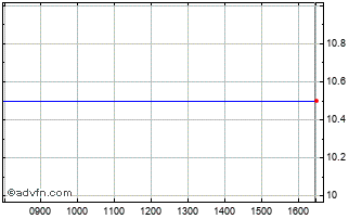 Intraday Limitless Earth Chart