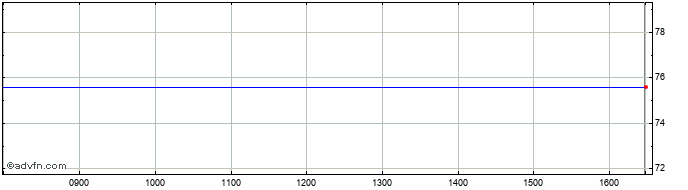 Intraday Lonmin Share Price Chart for 05/4/2020