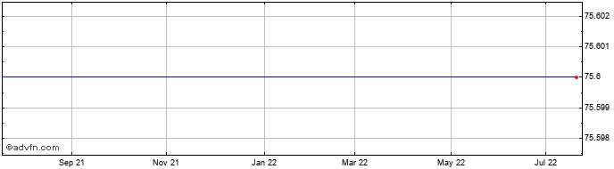 1 Year Lonmin Share Price Chart