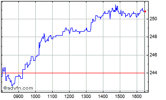 Intraday Londonmetric  Chart