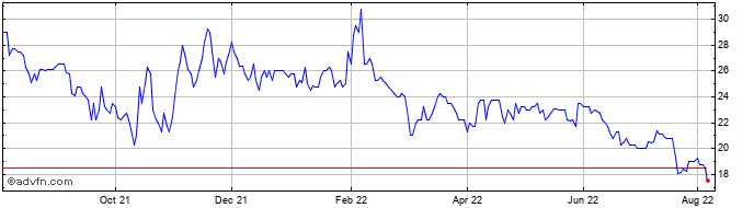 1 Year Landore Resources Share Price Chart