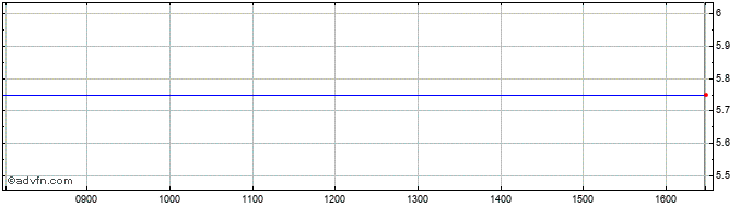 Intraday Loopup Share Price Chart for 26/10/2020