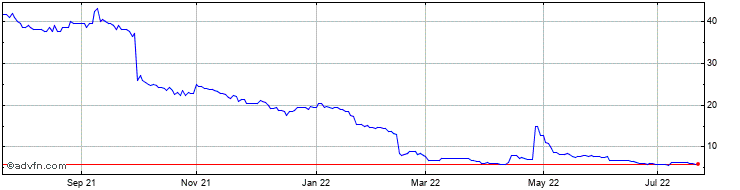 1 Year Loopup Group Share Price Chart