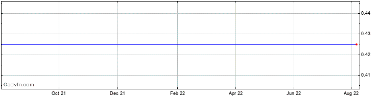 1 Year Leyshon Resources Share Price Chart