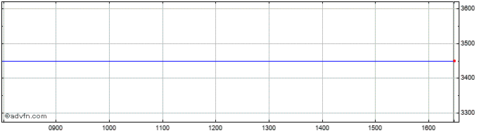 Intraday London Security Share Price Chart for 24/10/2020