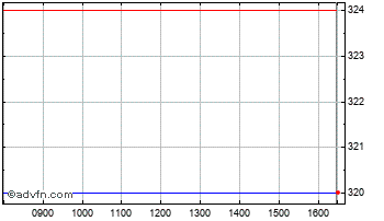Intraday LSL  Chart
