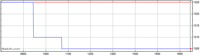 Intraday Latham (james) Share Price Chart for 25/2/2021