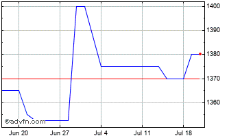 1 Month James Latham Chart