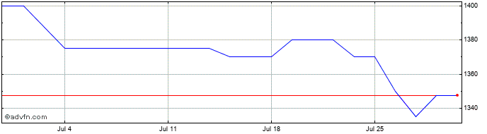 1 Month Latham (james) Share Price Chart