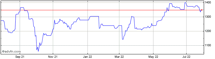 1 Year Latham (james) Share Price Chart