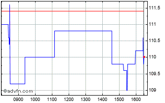 Intraday Luceco Chart
