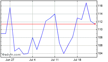 1 Month Luceco Chart