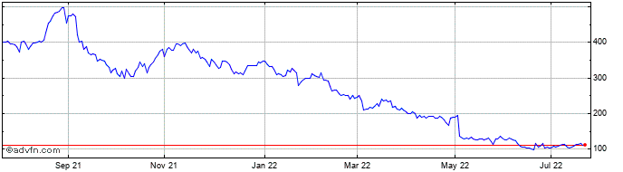 1 Year Luceco Share Price Chart