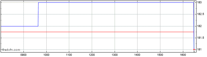 Intraday Majedie Investments Share Price Chart for 27/5/2019