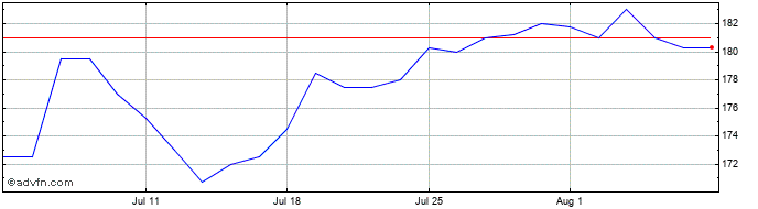 1 Month Majedie Investments Share Price Chart