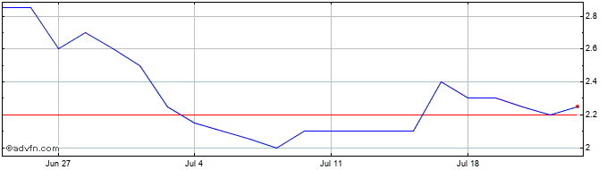 1 Month Petro Matad Share Price Chart