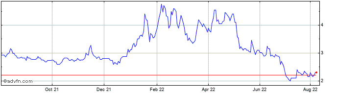 1 Year Petro Matad Share Price Chart