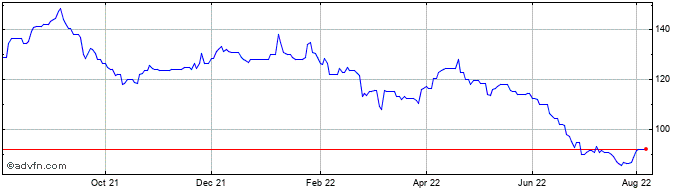 1 Year Michelmersh Brick Share Price Chart