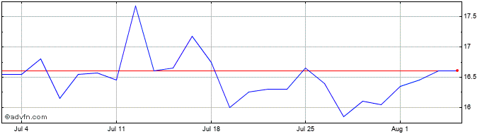 1 Month McBride Share Price Chart