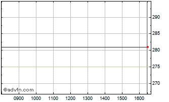 Intraday Mckay Securities Chart