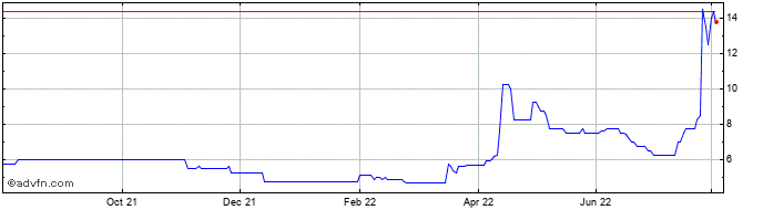 1 Year Mc Mining Share Price Chart
