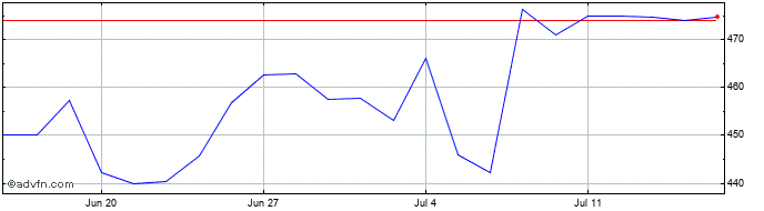 1 Month Mediclinic Share Price Chart