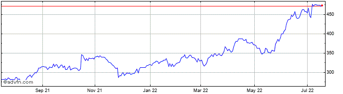 1 Year Mediclinic Share Price Chart