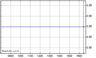 Intraday M&G Equity Chart