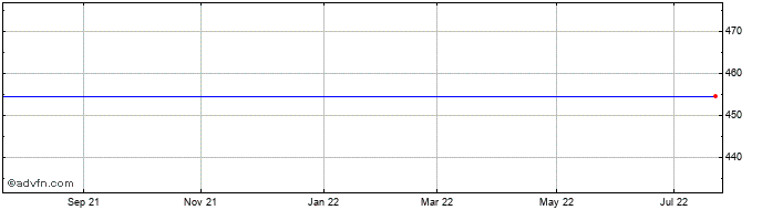 1 Year Merlin Entertainments Share Price Chart