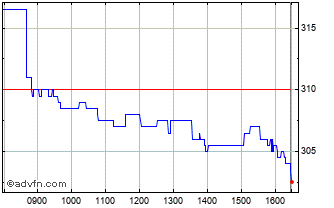 Intraday Morgan Advanced Materials Chart