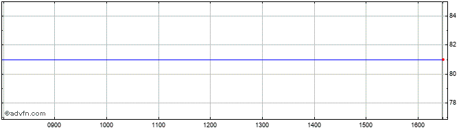 Intraday Marsh & Mclennan Cos Share Price Chart for 05/12/2020