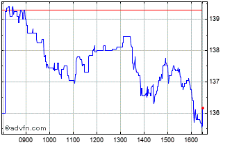 Intraday Marks And Spencer Chart