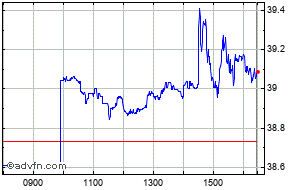 Amlp Stock Quote | Inv Us Mlp B Price Mlpd Stock Quote Charts Trade History Share