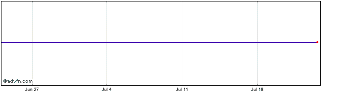 1 Month Marshall Motor Share Price Chart