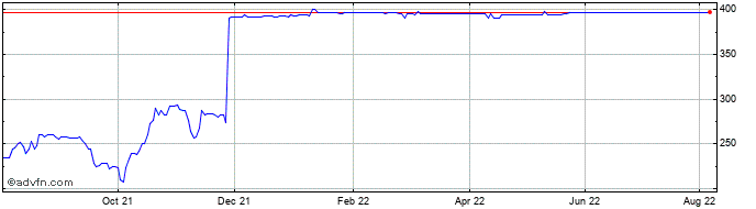 1 Year Marshall Motor Share Price Chart