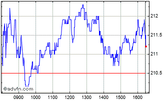 Intraday M&g Chart