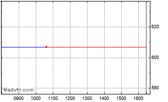 Intraday Menzies(john) Chart