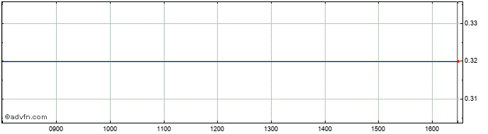 Intraday Mountfield Share Price Chart for 09/5/2021