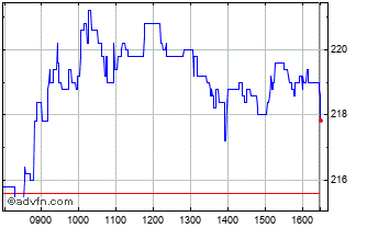 Intraday Moneysupermarket.com Chart