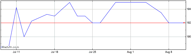 1 Month Motorpoint Share Price Chart