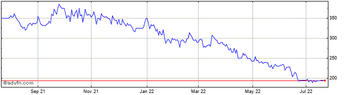 1 Year Motorpoint Share Price Chart
